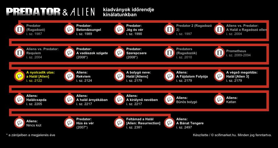 A nyolcadik utas: a Halál elhelyezkedése a világ időrendjében (infografika, kis méret)