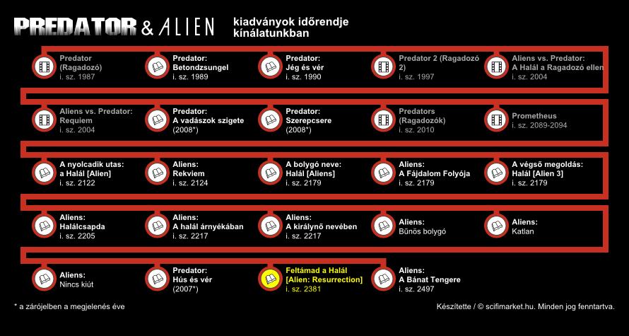 Feltámad a Halál elhelyezkedése a világ időrendjében (infografika, kis méret)