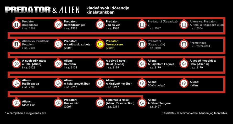 Szerepcsere elhelyezkedése a világ időrendjében (infografika, kis méret)