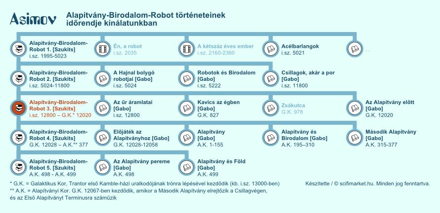 Az Alapítvány előtt, ... elhelyezkedése a világ időrendjében (infografika, kis méret)