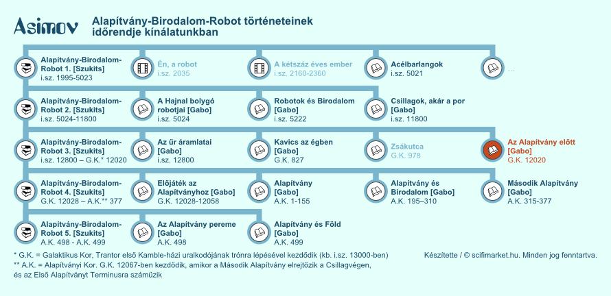 Az Alapítvány előtt elhelyezkedése a világ időrendjében (infografika, kis méret)