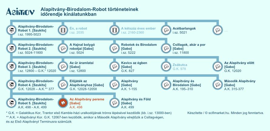 Az Alapítvány pereme elhelyezkedése a világ időrendjében (infografika, kis méret)