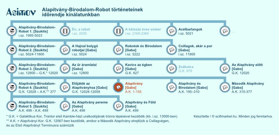 Alapítvány elhelyezkedése a világ időrendjében (infografika, kis méret)