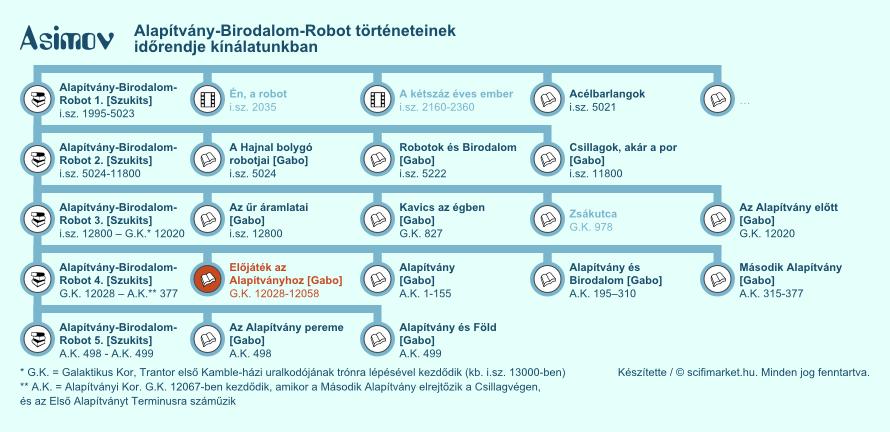Előjáték az Alapítványhoz elhelyezkedése a világ időrendjében (infografika, kis méret)