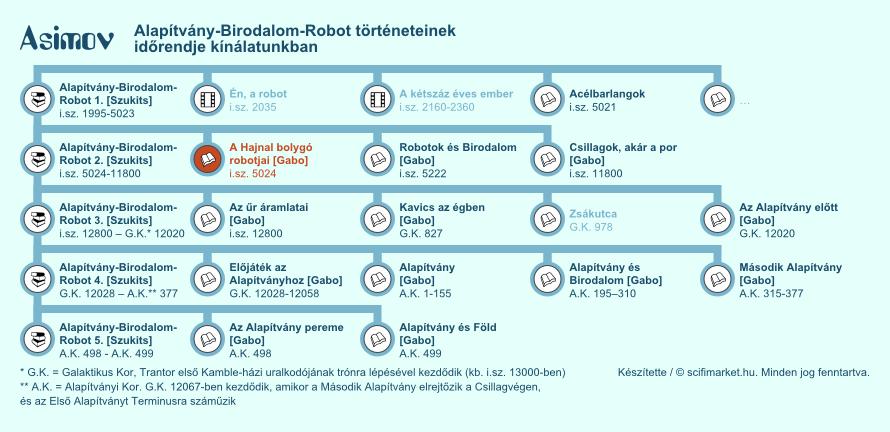 A Hajnal bolygó robotjai elhelyezkedése a világ időrendjében (infografika, kis méret)