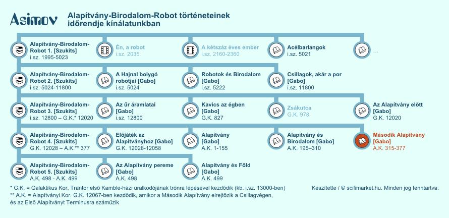 Második Alapítvány elhelyezkedése a világ időrendjében (infografika, kis méret)