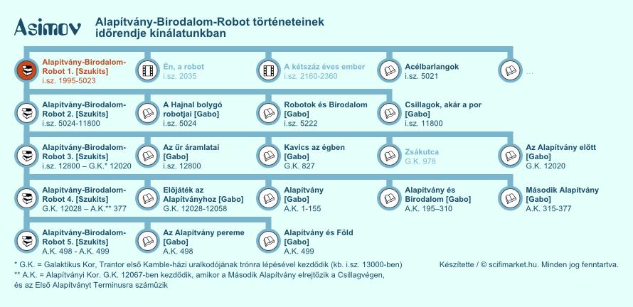 Robot történetek elhelyezkedése a világ időrendjében (infografika, kis méret)