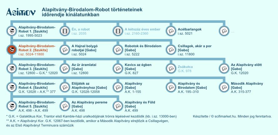 Robotok és Birodalom, … elhelyezkedése a világ időrendjében (infografika, kis méret)