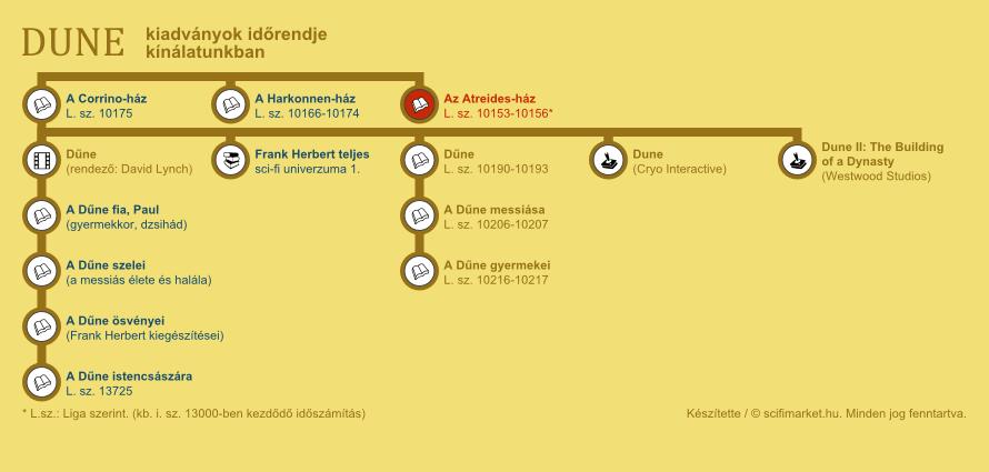 Az Atreides-ház elhelyezkedése a világ időrendjében (infografika, kis méret)