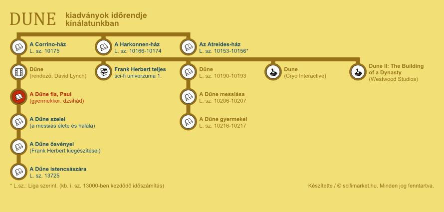 A Dűne fia, Paul elhelyezkedése a világ időrendjében (infografika, kis méret)