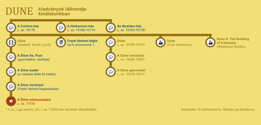 A Dűne istencsászára elhelyezkedése a világ időrendjében (infografika, kis méret)