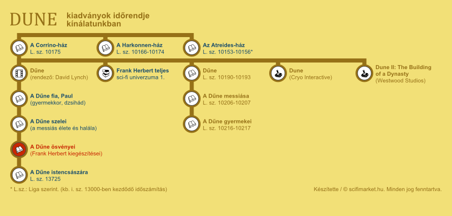 A Dűne ösvényei elhelyezkedése a világ időrendjében (infografika, kis méret)