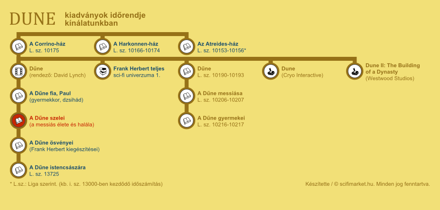 A Dűne szelei elhelyezkedése a világ időrendjében (infografika, kis méret)
