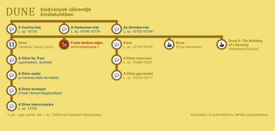 A Dűne, A Dűne messiása, A Dűne gyermekei elhelyezkedése a világ időrendjében (infografika, kis méret)