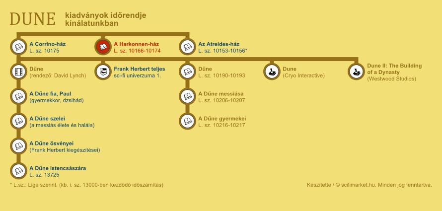 A Harkonnen-ház elhelyezkedése a világ időrendjében (infografika, kis méret)