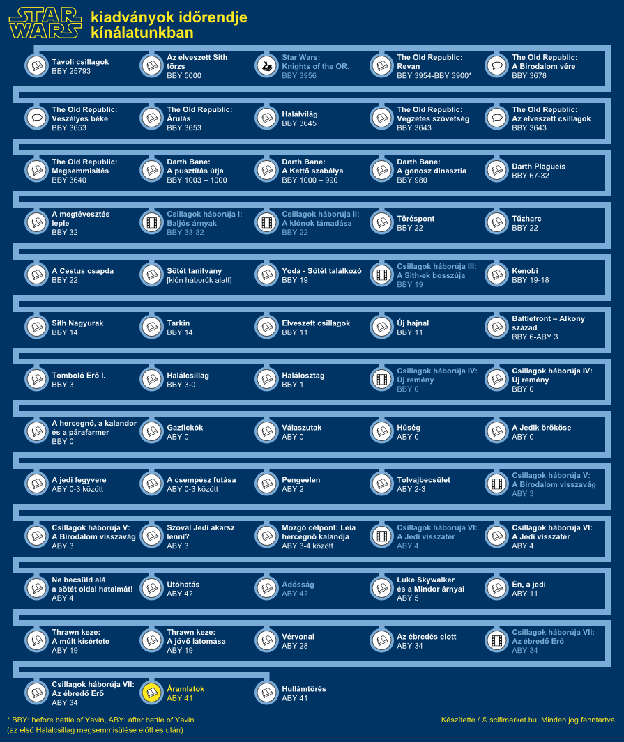 Áramlatok elhelyezkedése a világ időrendjében (infografika, kis méret)