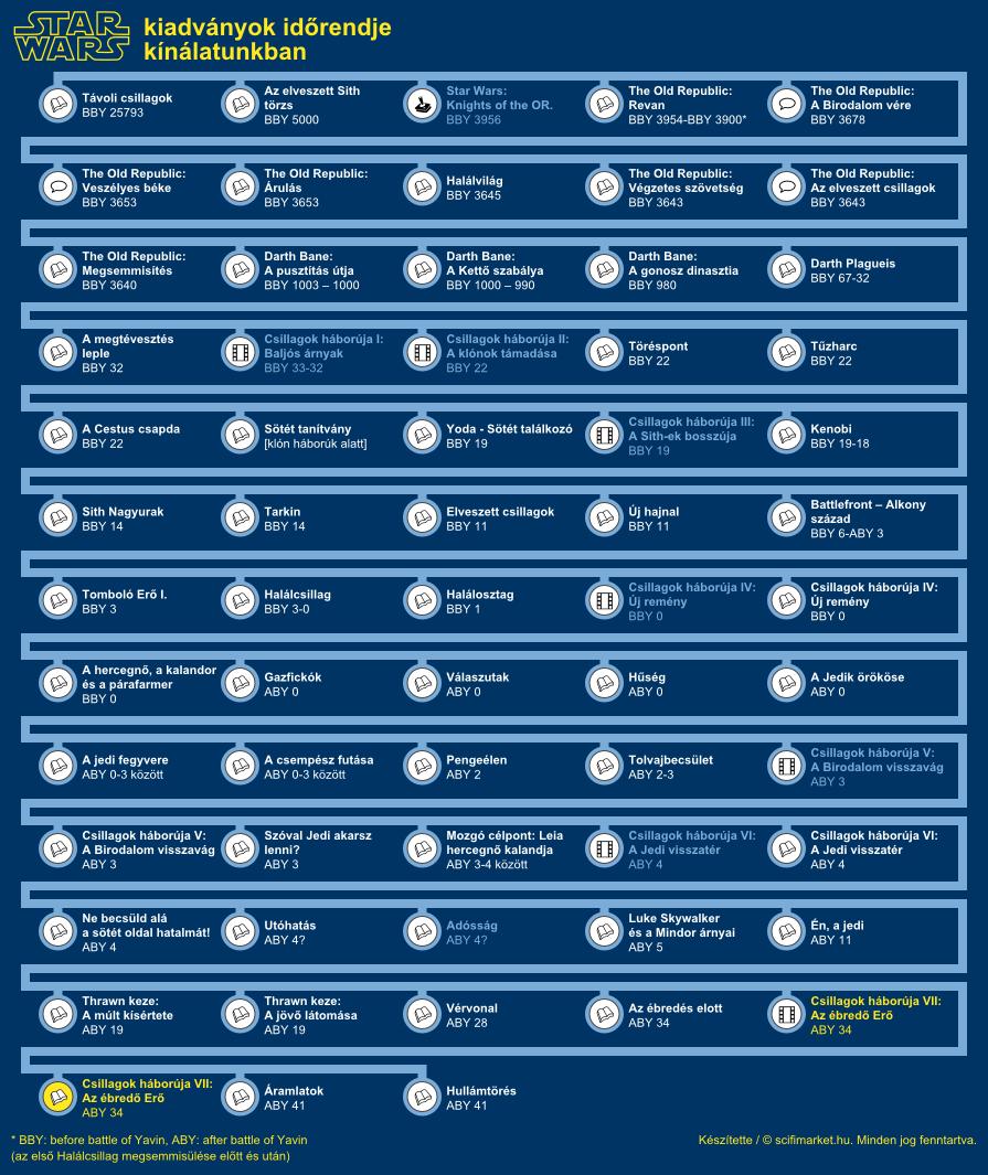 Az ébredő Erő elhelyezkedése a világ időrendjében (infografika, kis méret)
