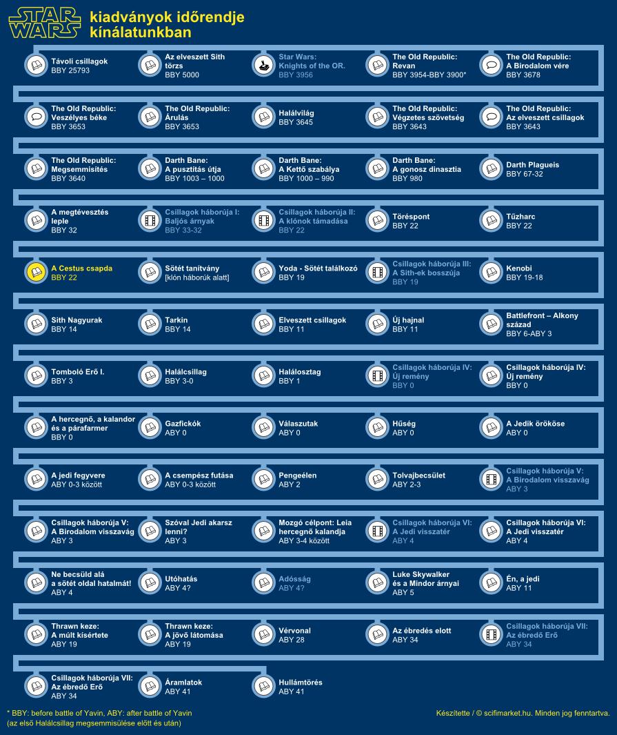 A Cestus csapda elhelyezkedése a világ időrendjében (infografika, kis méret)