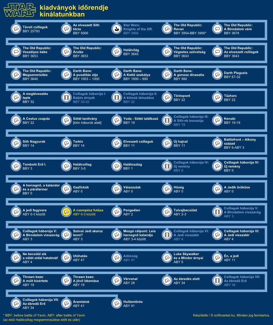 A csempész futása elhelyezkedése a világ időrendjében (infografika, kis méret)