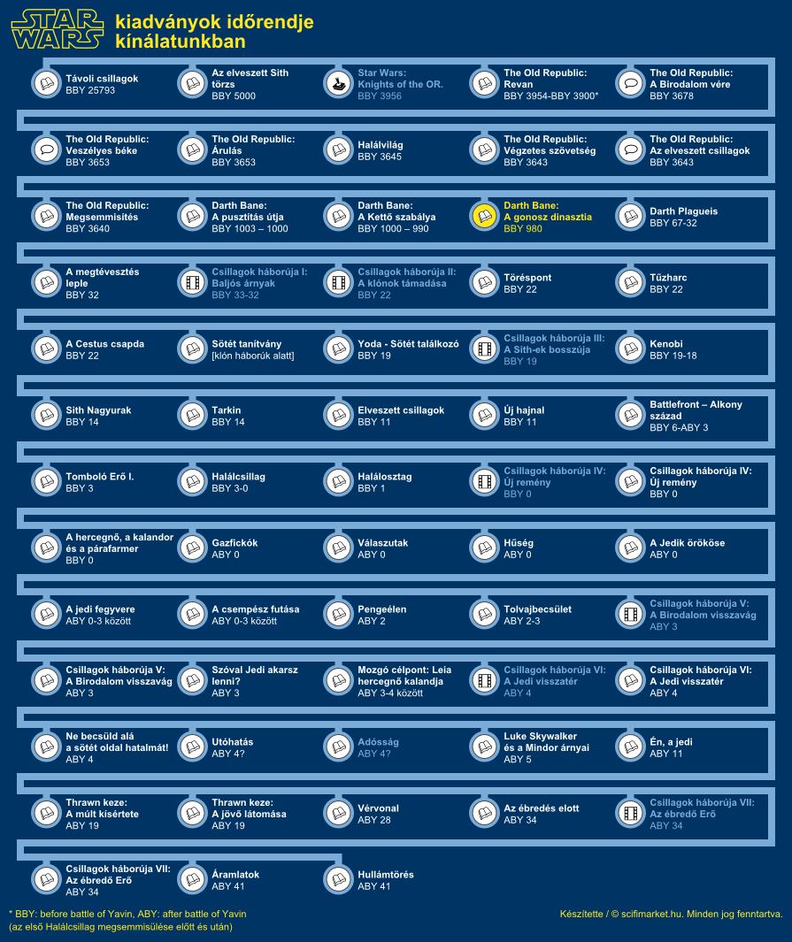 A gonosz dinasztia elhelyezkedése a világ időrendjében (infografika, kis méret)