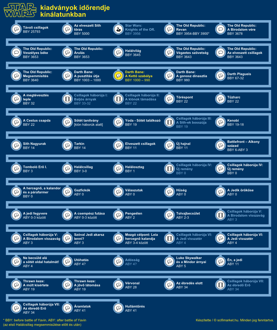 A Kettő Szabálya elhelyezkedése a világ időrendjében (infografika, kis méret)