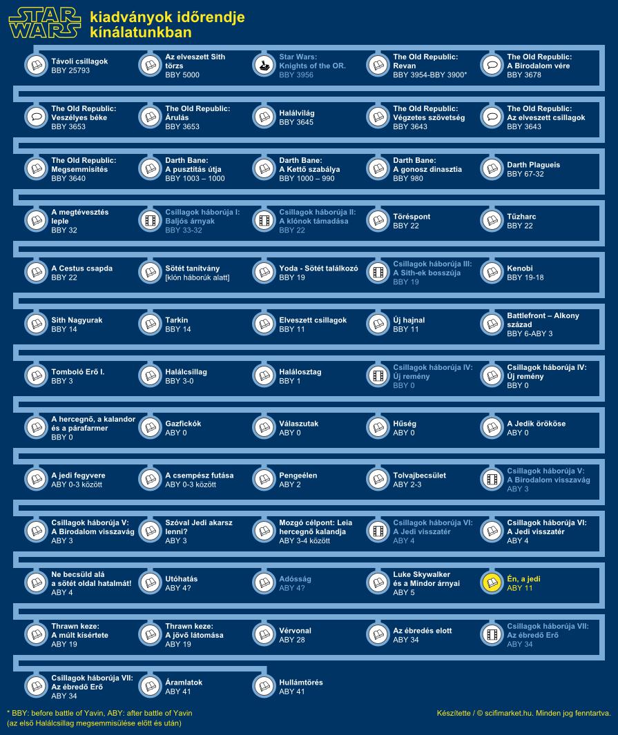 Én, a Jedi elhelyezkedése a világ időrendjében (infografika, kis méret)