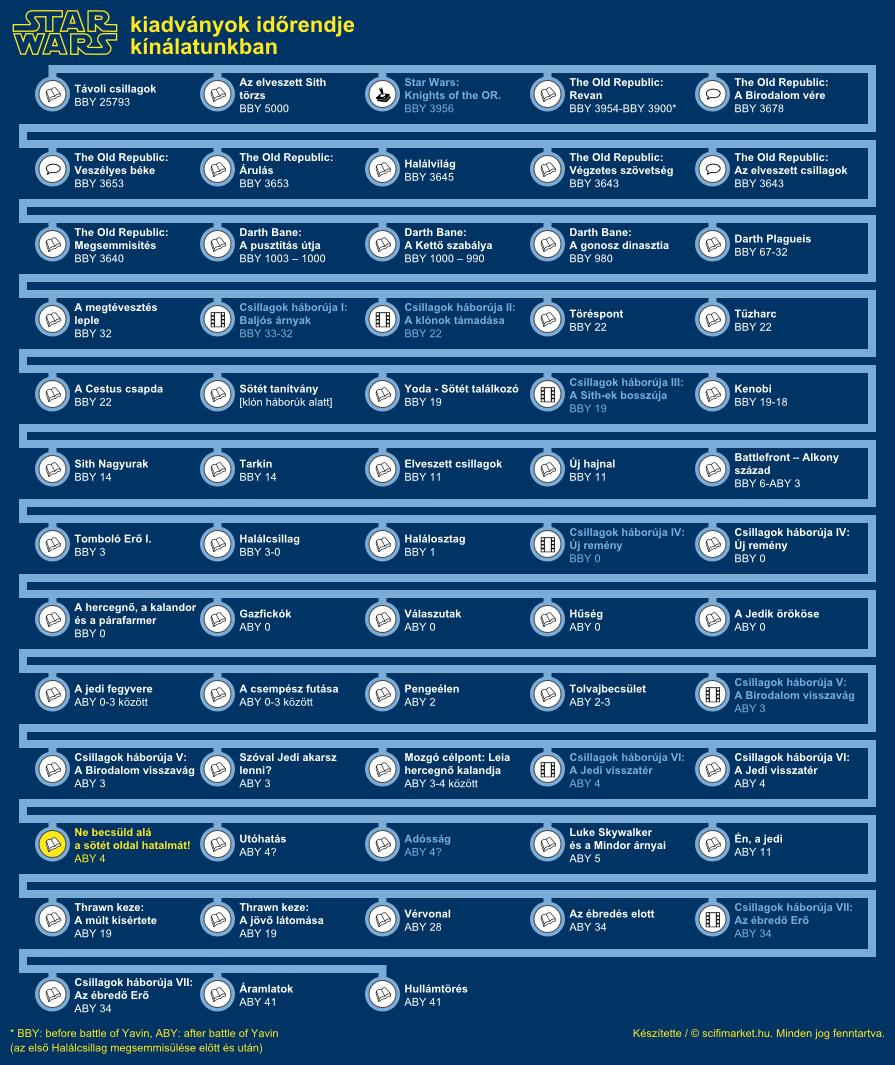 Ne becsüld alá a sötét oldal hatalmát! elhelyezkedése a világ időrendjében (infografika, kis méret)