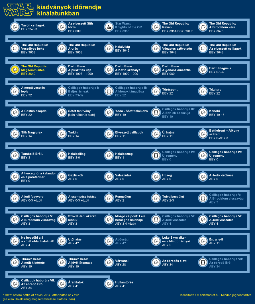 Megsemmisítés elhelyezkedése a világ időrendjében (infografika, kis méret)