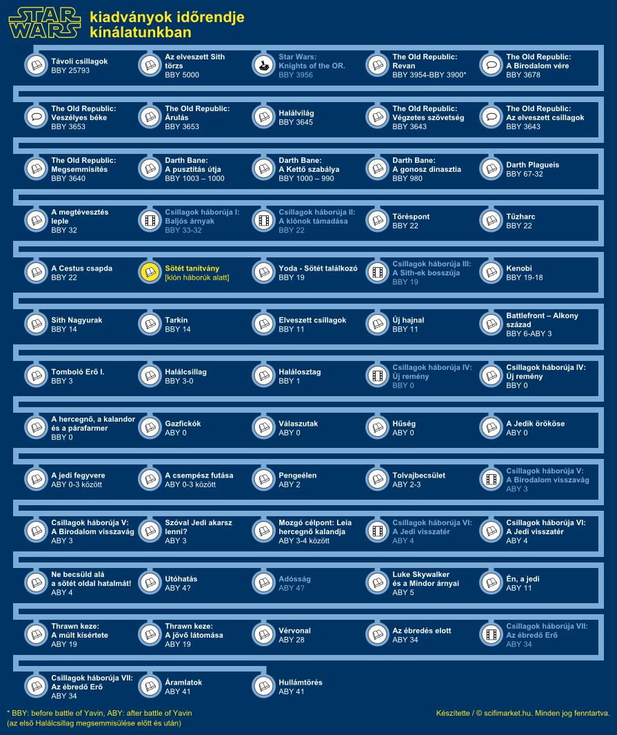 Sötét tanítvány elhelyezkedése a világ időrendjében (infografika, kis méret)