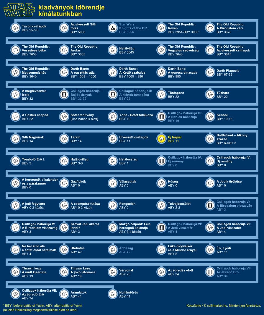 Új hajnal elhelyezkedése a világ időrendjében (infografika, kis méret)